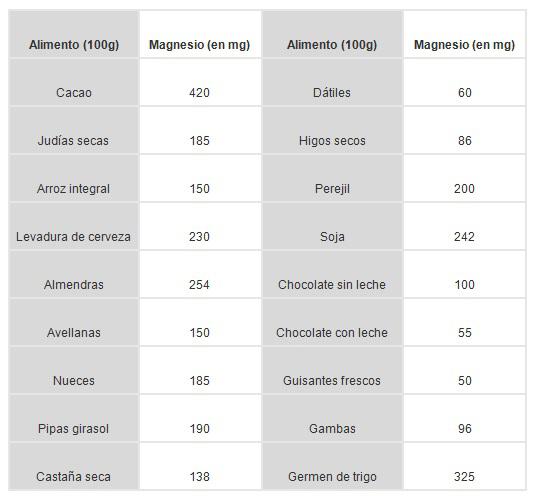 magnesio en alimentos 2