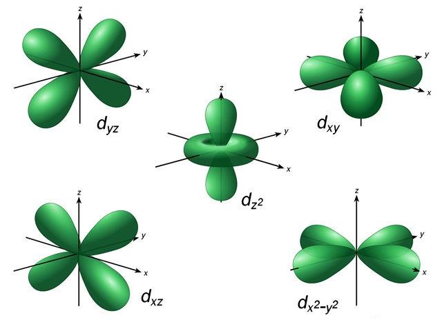 7 d-orbitals_5-up