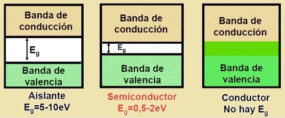 Band gap