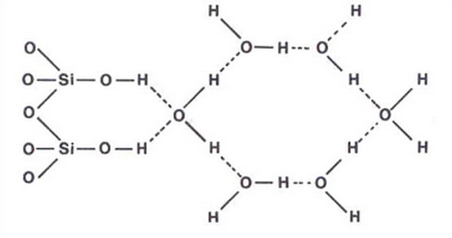 cluster gel silice